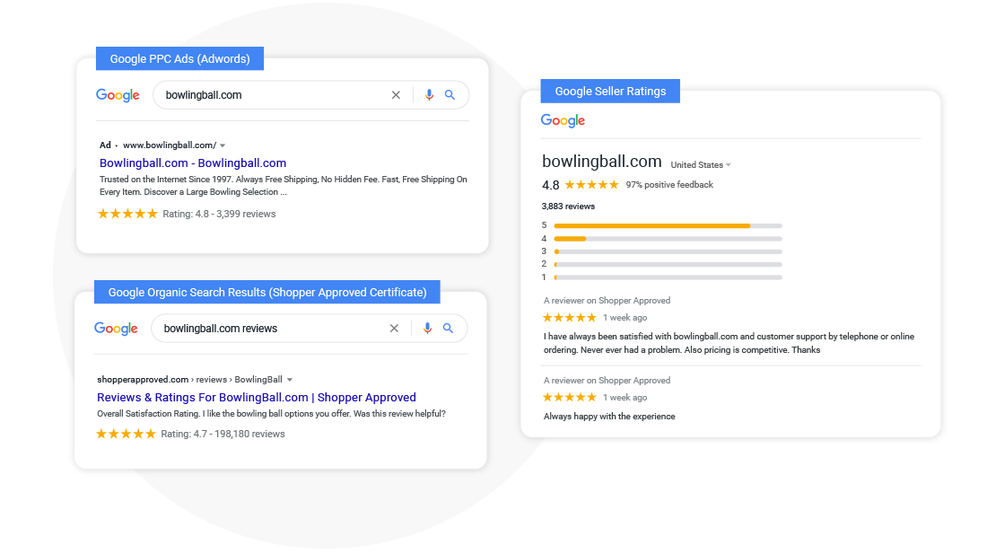 Shopper Approved - Google PPC ads, Organic Search Results, Seller Ratings