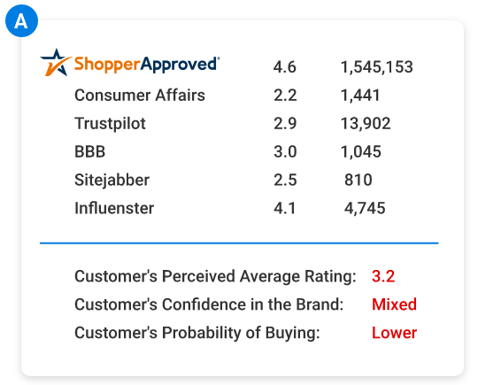 Shopper Approved - How Survey Destination Company A