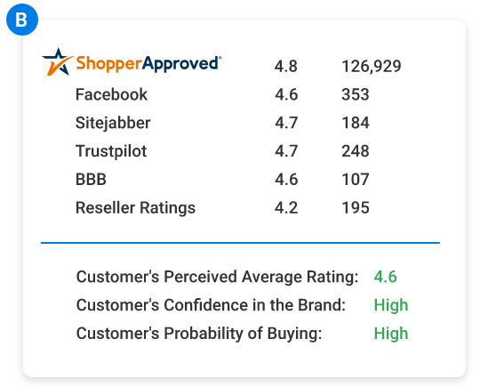 Shopper Approved - How Survey Destination Company B